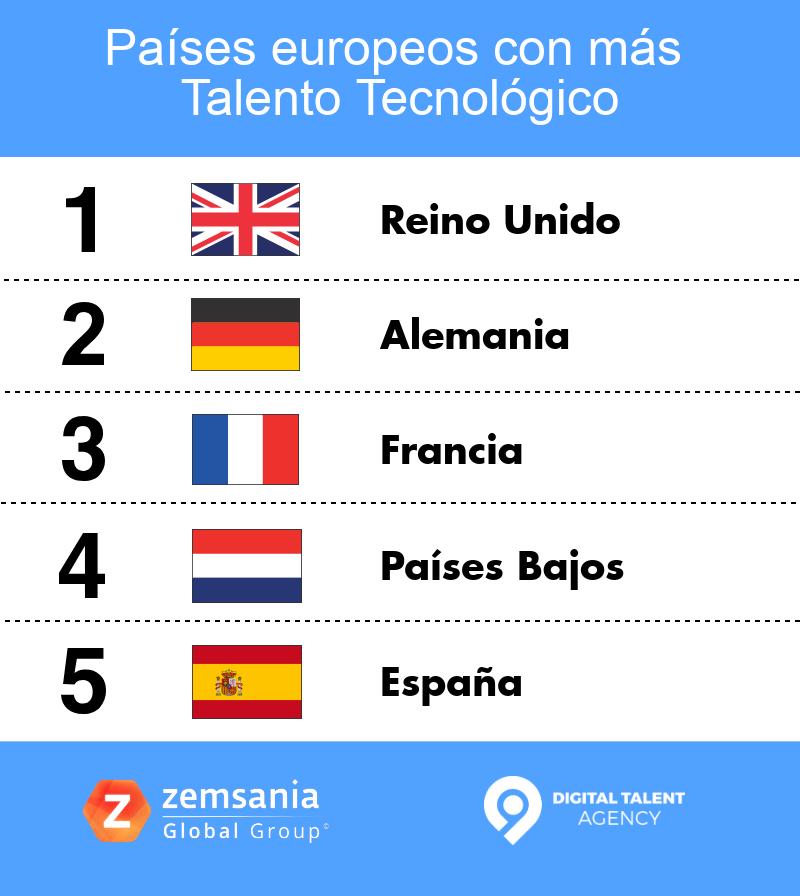 Países europeos con más talento tecnológico
