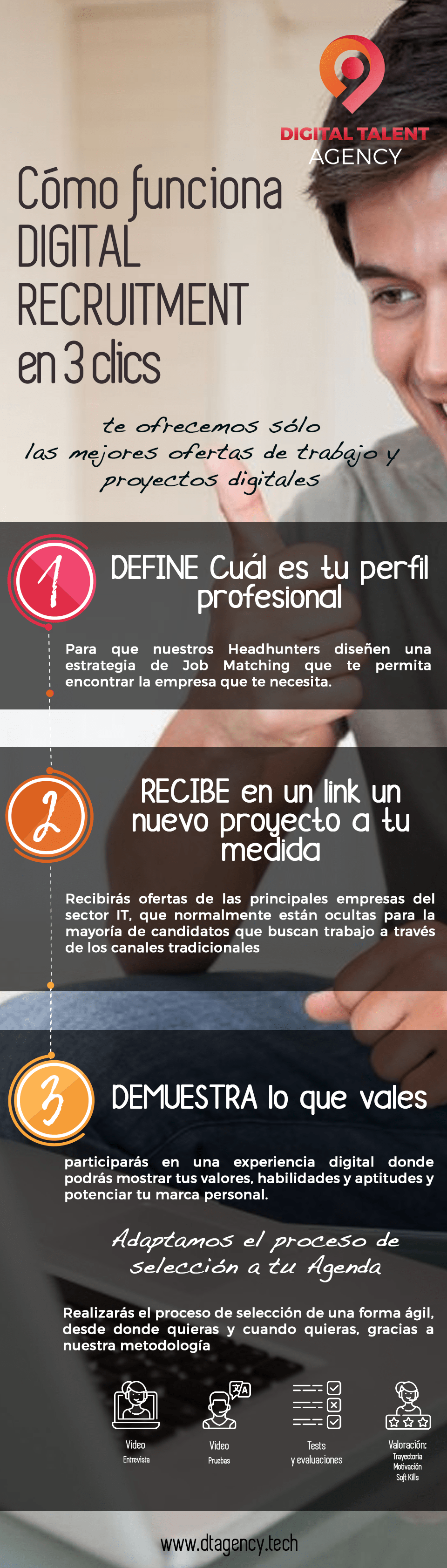 Digital Recruitment candidatos